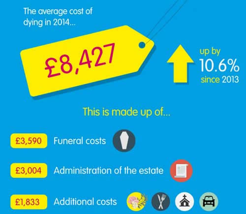 Bleak news as Sun life Cost of Dying Report 2014 reveals ongoing rising funeral costs