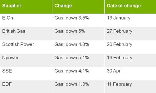 Cheaper energy bills are on the way!