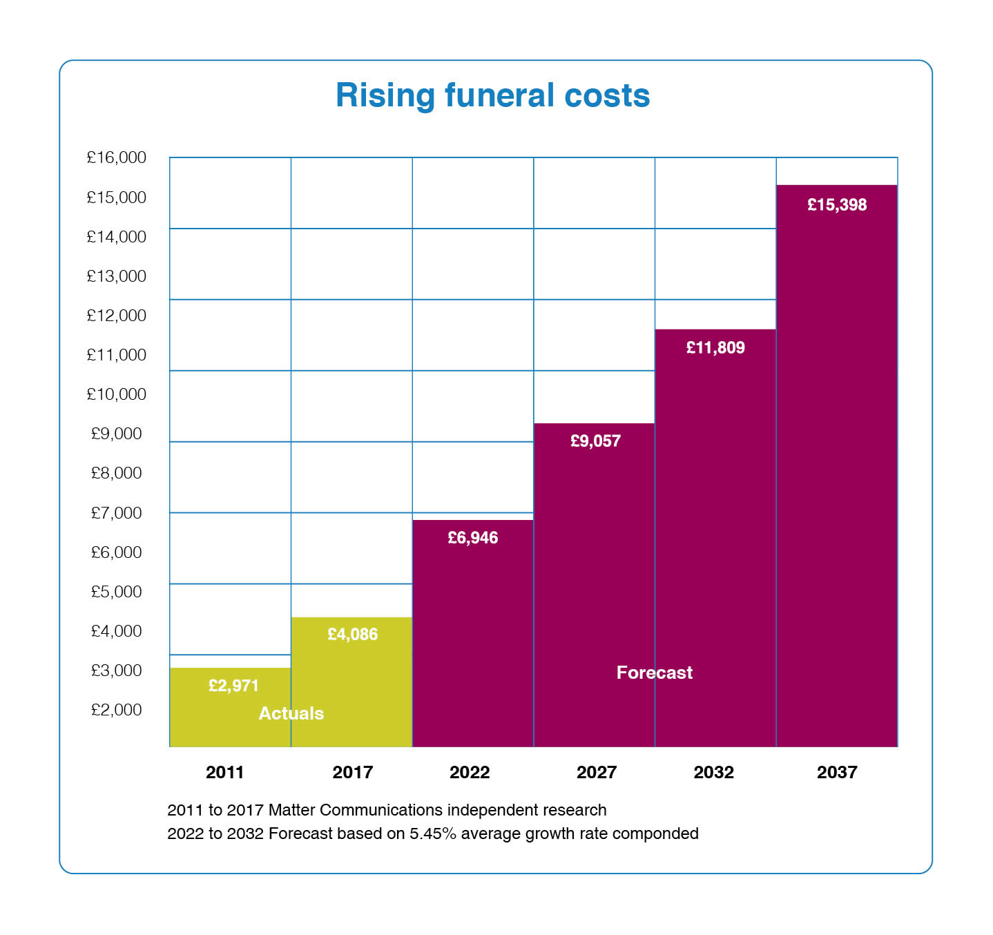 why are funeral costs rising so fast