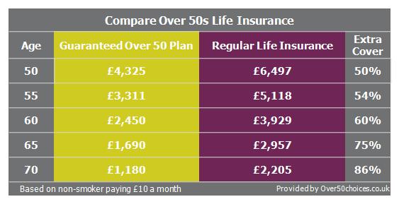 over 50 life insurance comparison