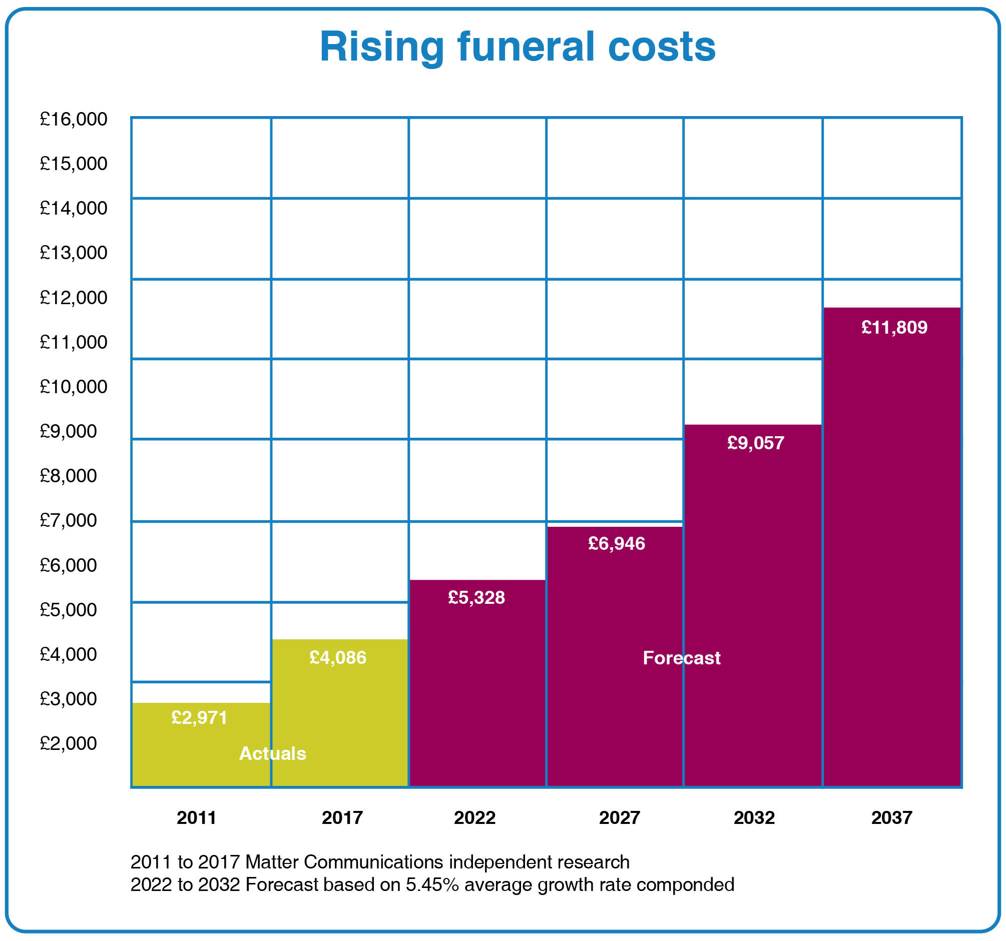 funeral costs 2018