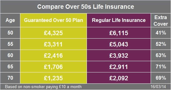 Don't buy Over 50 Life Insurance! Image