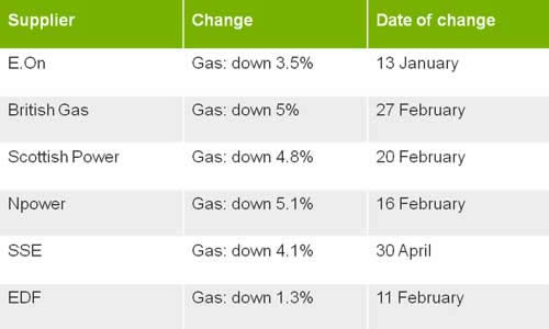 Cheaper energy bills are on the way! Image