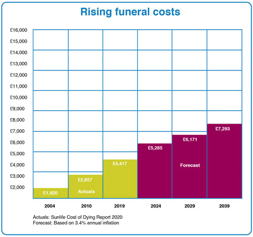 how much are funeral costs